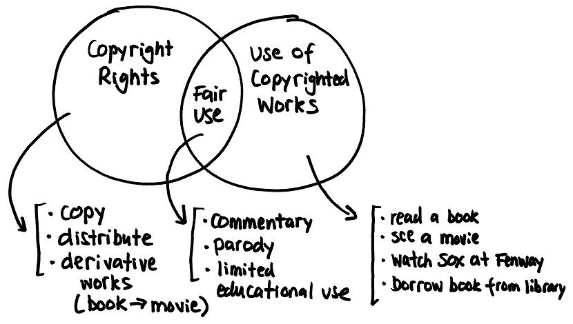 2007-07-18-drawing-explains-copyright-830x470