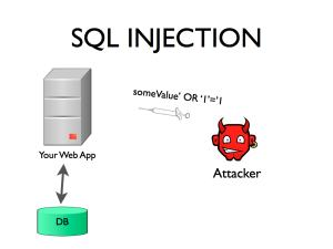 a-typical-sql-injection-attack