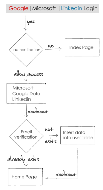 Google, Microsoft and Linkedin oauth